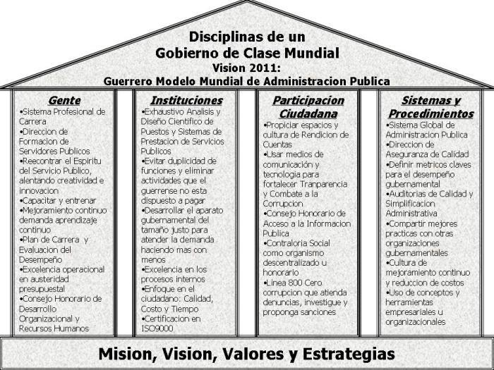 Disciplinas de un Gobierno de Clase Mundial